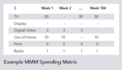 Marketing Mix Modeling Spending Matrix