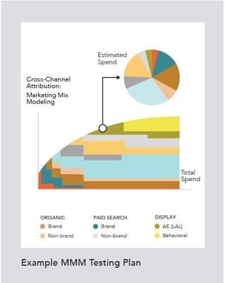 Marketing Mix Modeling Testing Plan