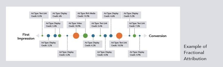 Marketing Attribution Models: Fractional Attribution Example