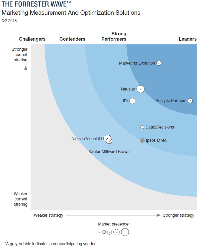 Forrester Wave Q2 2018- graphic