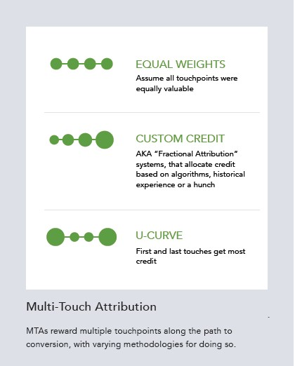 Marketing Attribution Models: Multi-Touch Attribution Models Explained