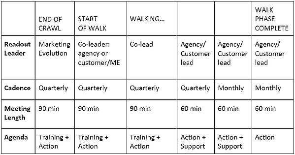 Typical Schedule to Transition from Crawl to Walk