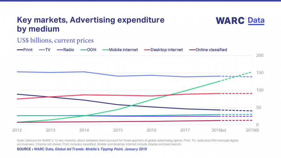graph visualizing advertising expenditure by medium