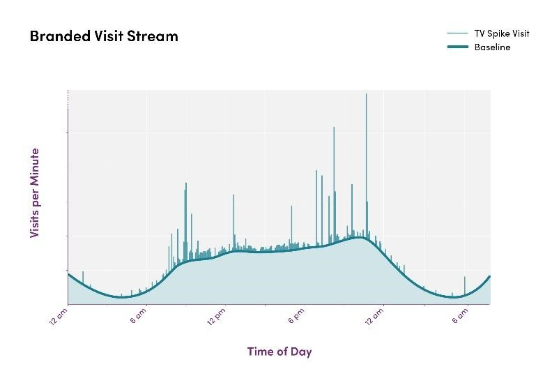 graph displaying how TV advertisements effect website visitors