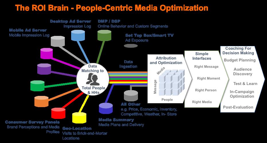 ROI Brain People Centric Media Optimization